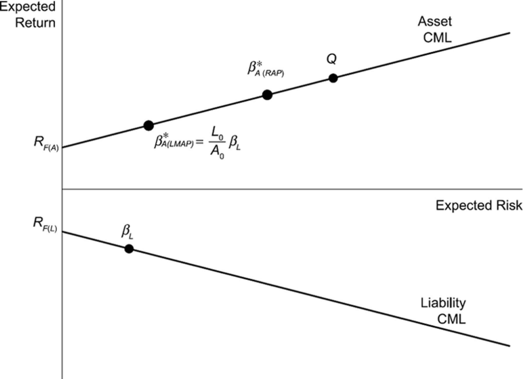 An Asset Liability Version Of The Capital Asset Pricing Model With A