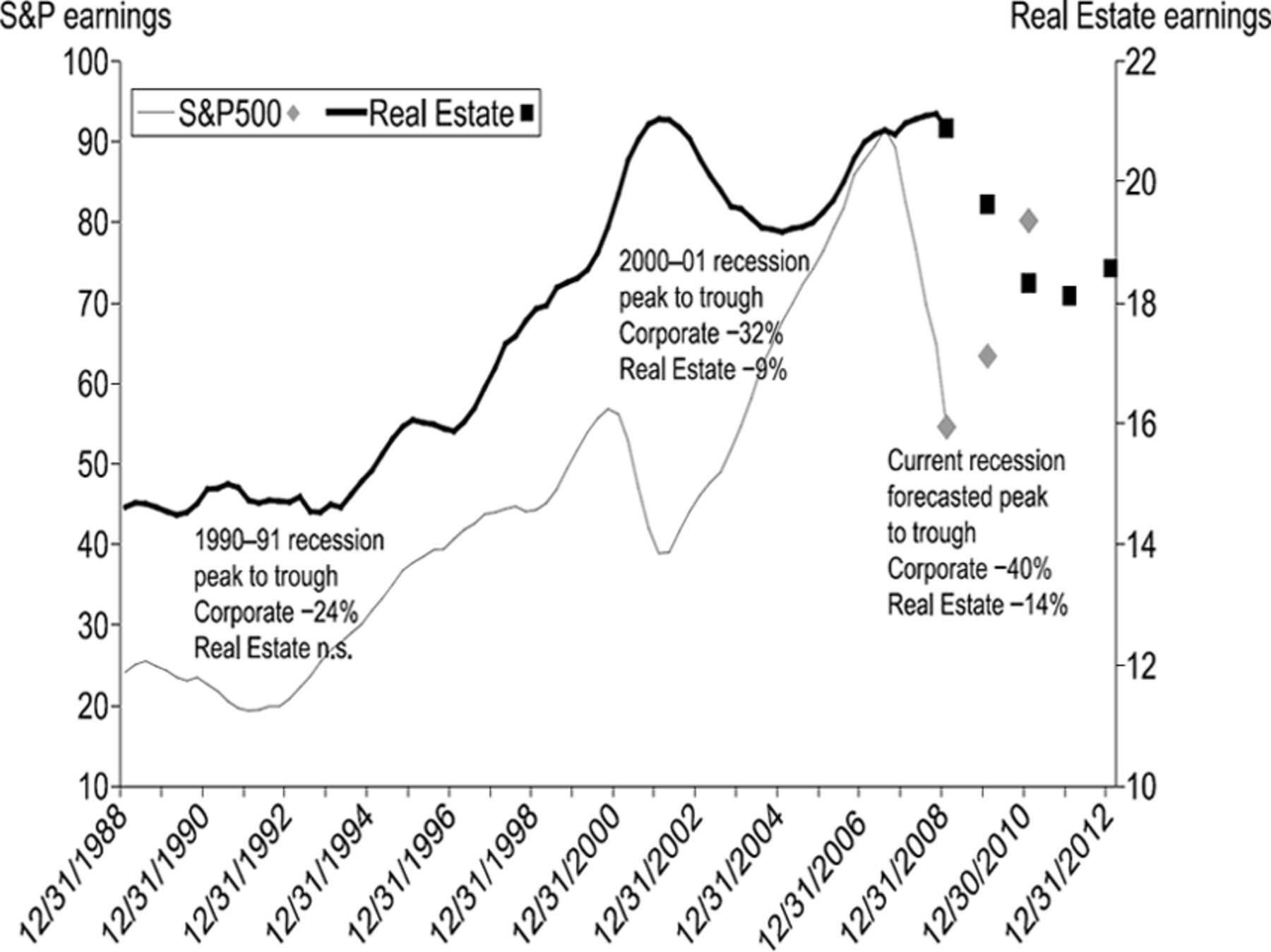 Real Estate's Evolution as an Asset Class | The Journal of