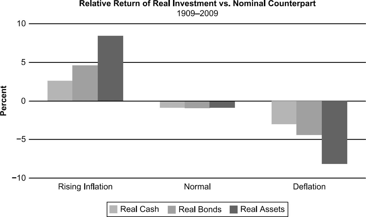 Fighting the Next Battle: Redefining the Inflation-Protected