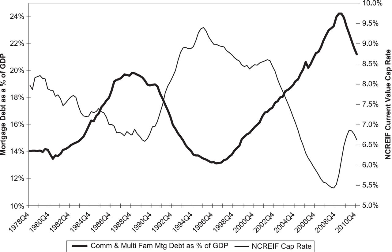 Mortgage Flows and Commercial Property Price Cycles   The Journal of