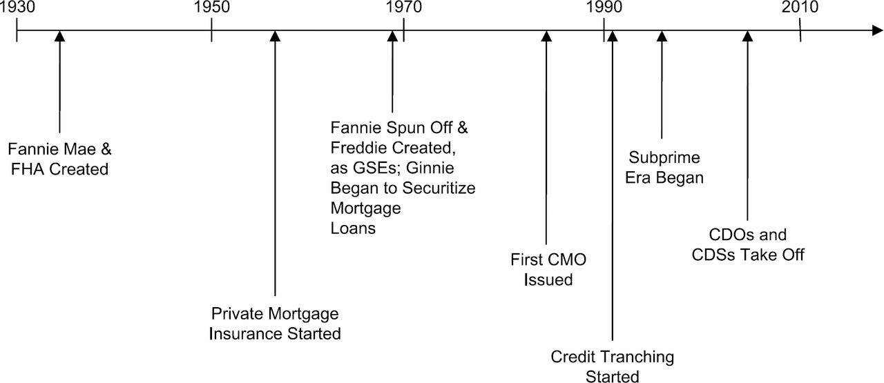 Can Securitization Work? Economic, Structural, and Policy