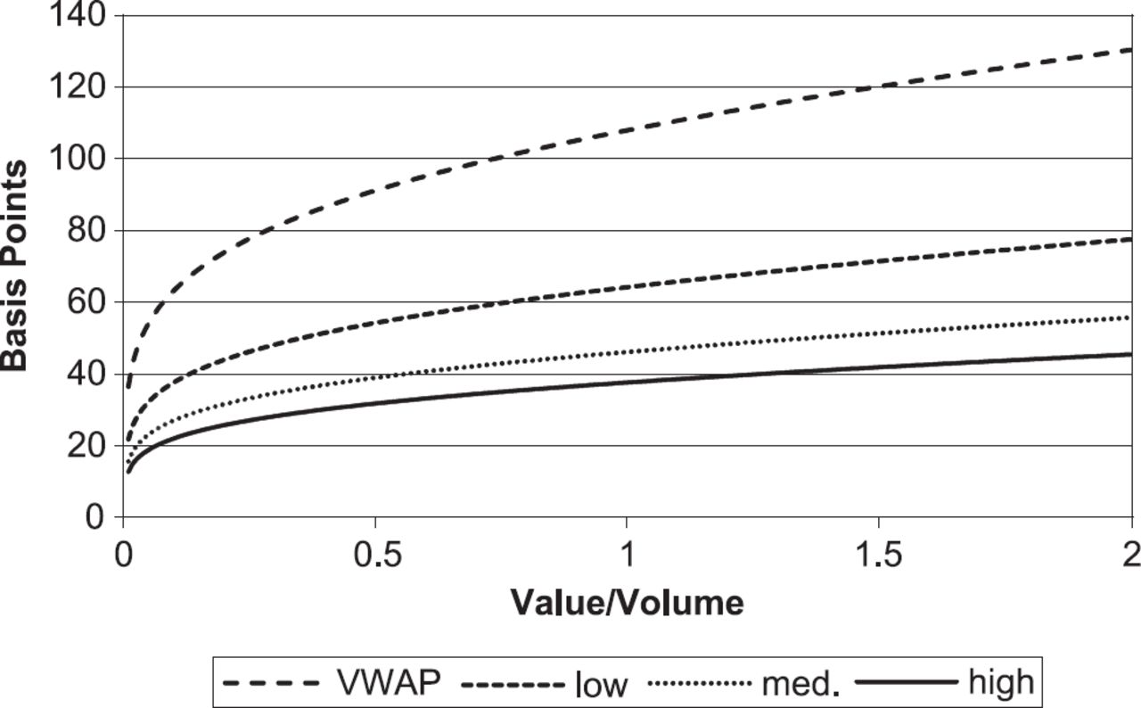 Measuring and Modeling Execution Cost and Risk   The Journal