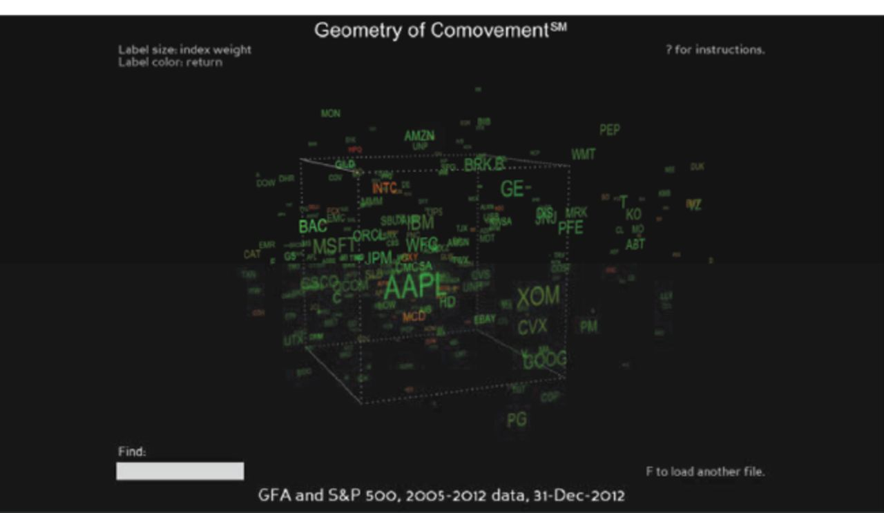 Portfolio Concentration and the Geometry of Co-Movement