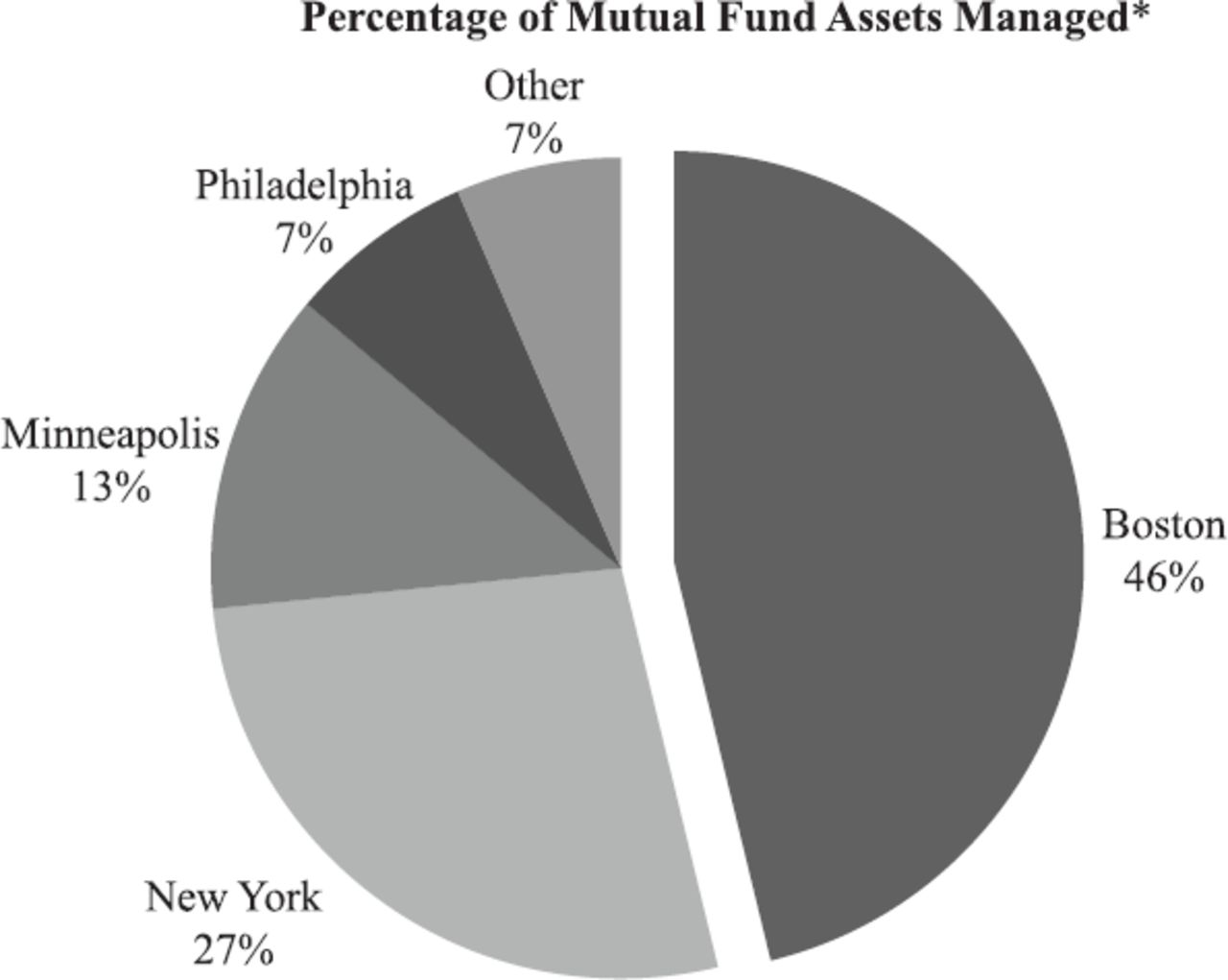 """Big Money in Boston"""": The Commercialization of the Mutual"""