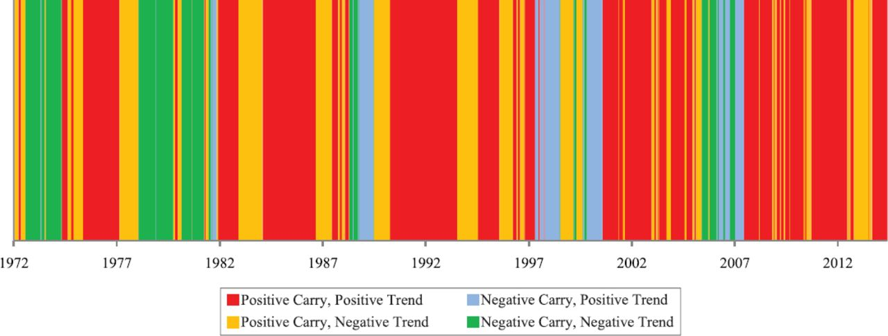 Carry and Trend in Lots of Places | The Journal of Portfolio
