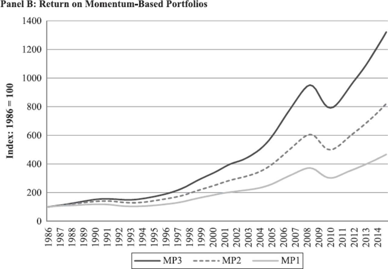 Value and Momentum in Commercial Real Estate: A Market-Level