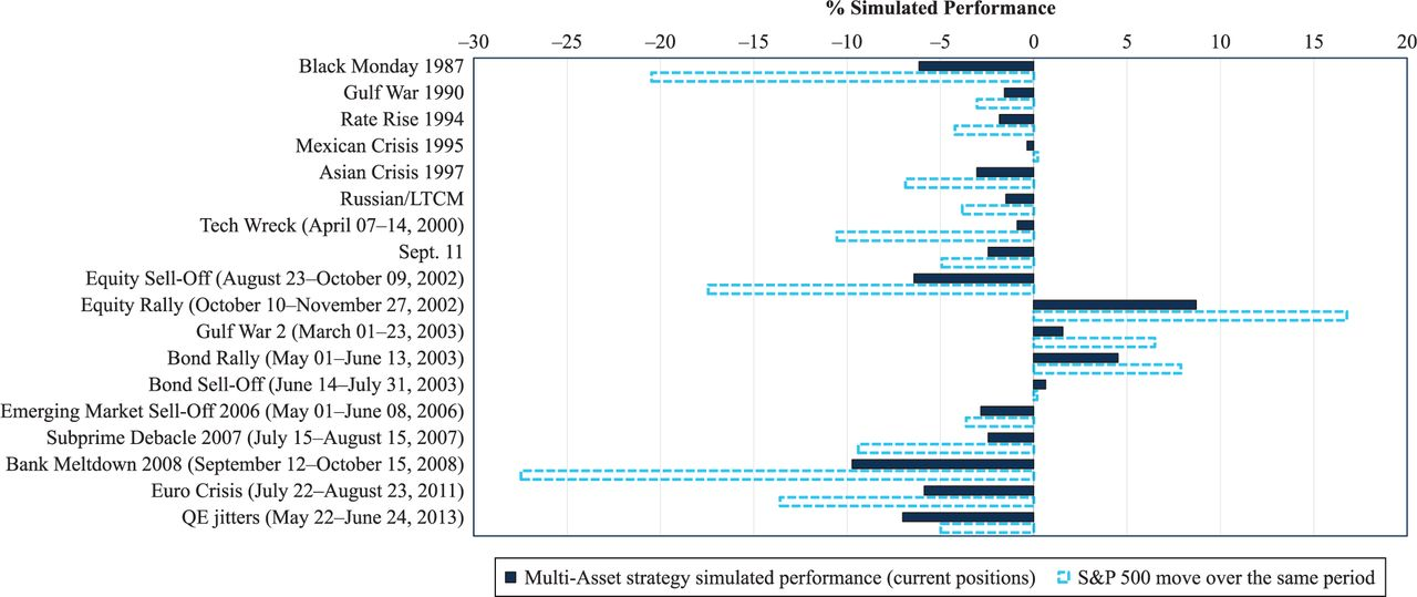 Evaluating Multi-Asset Strategies | The Journal of Portfolio Management