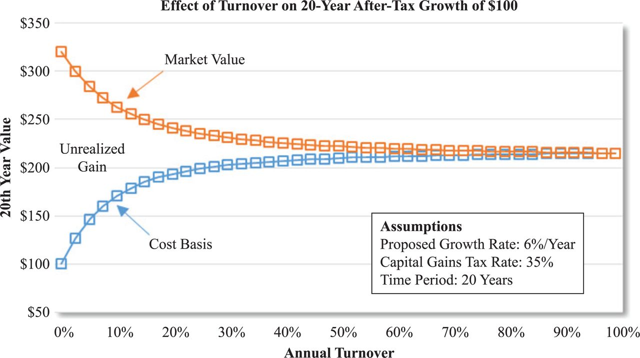 Is Your Alpha Big Enough to Cover Its Taxes? A Quarter